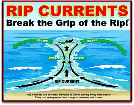 diagram of rip currents