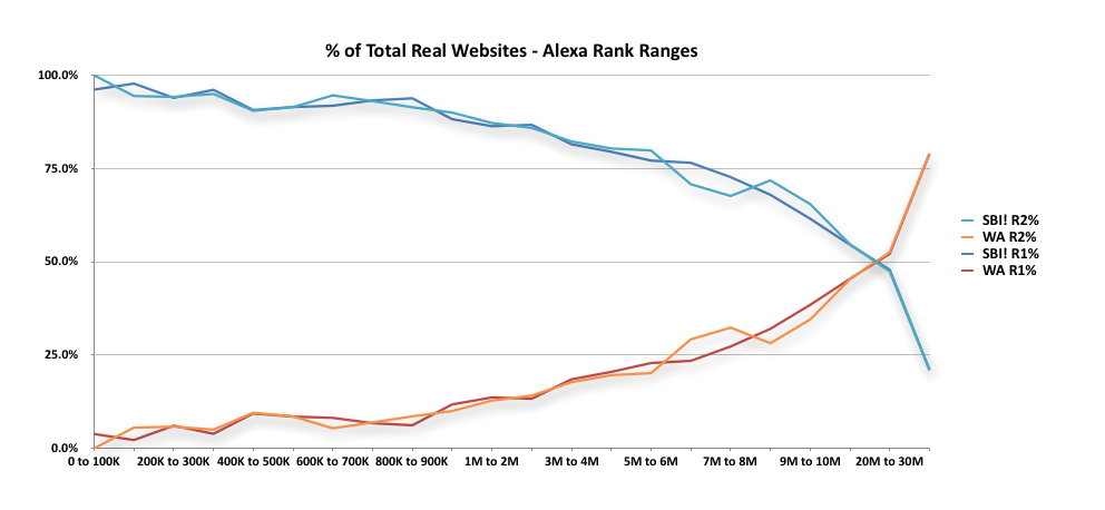 Graph comparing Solo Build It Alexa traffic with Wealthy Affiliate traffic