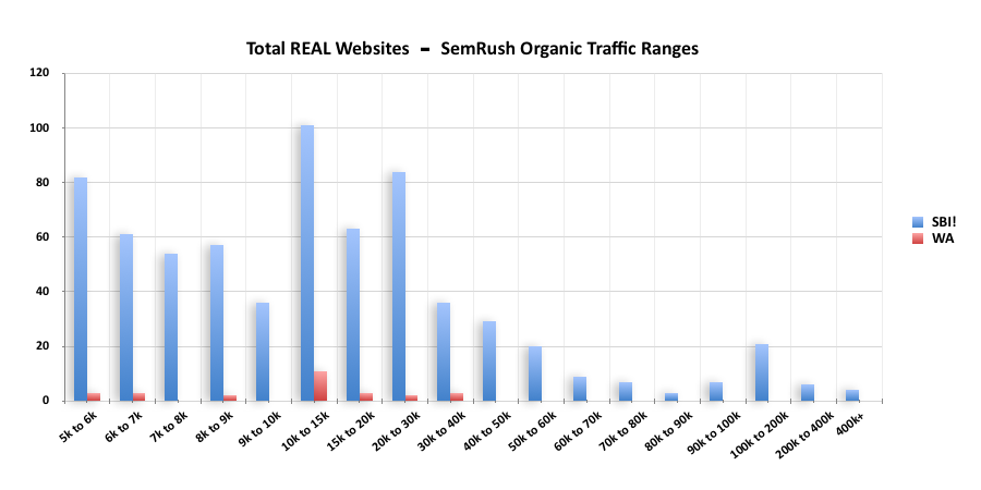 Graph comparing number of high traffic sites, Solo build It vs Wealthy Affiliate, from Semrush