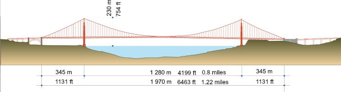 Diagram of Golden Gate Bridge, with dimensions.
